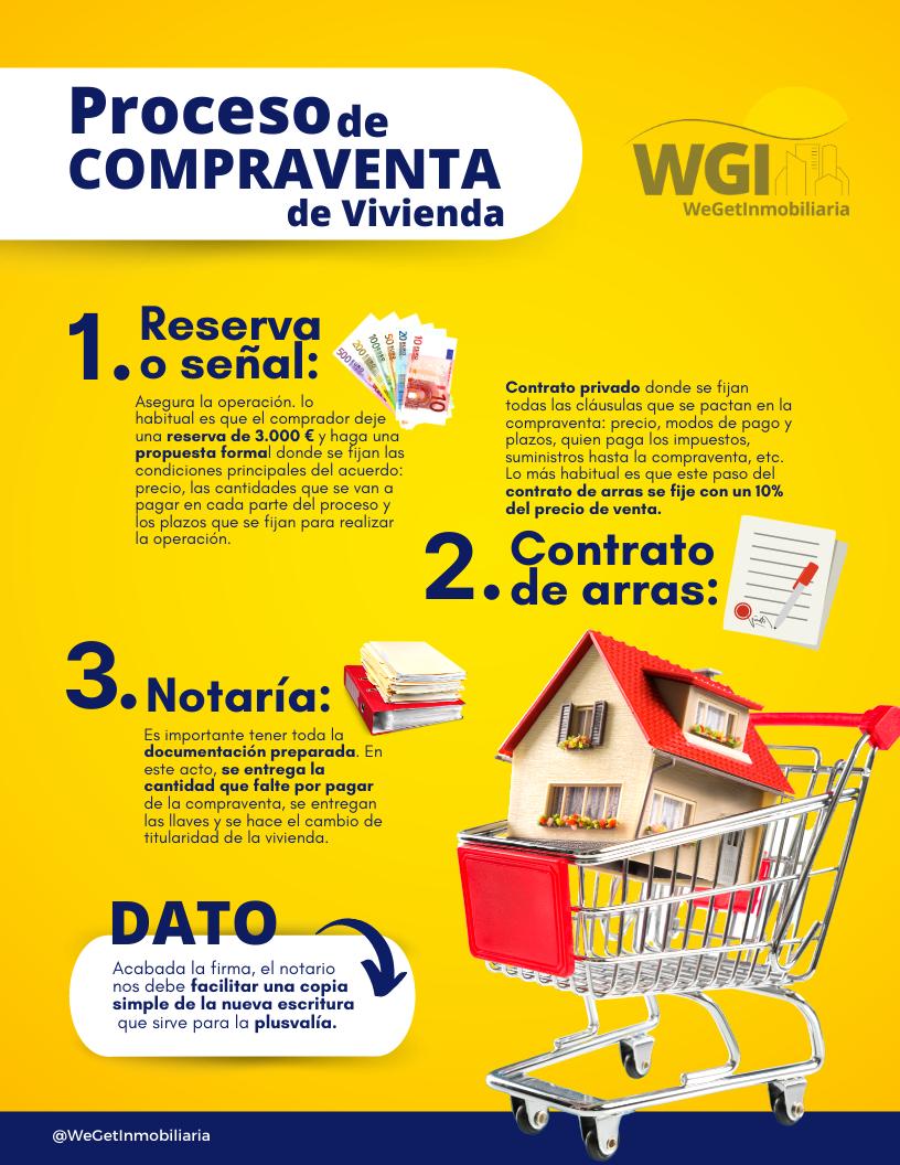 WeGet Inmobiliaria proceso de compraventa de vivienda