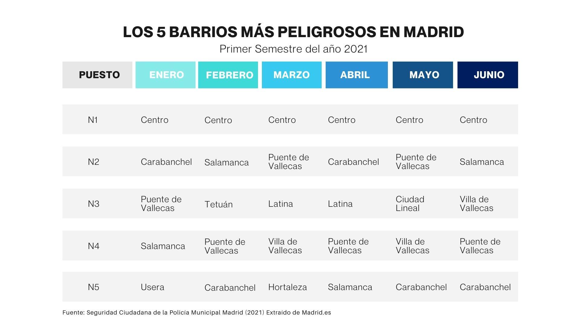 barrios más peligrosos en Madrid