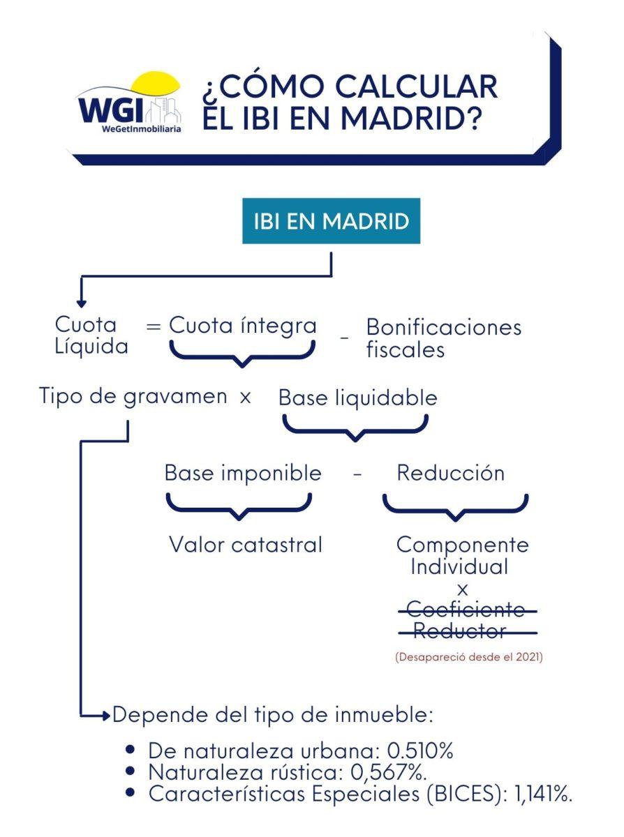cómo calcular en IBI en Madrid